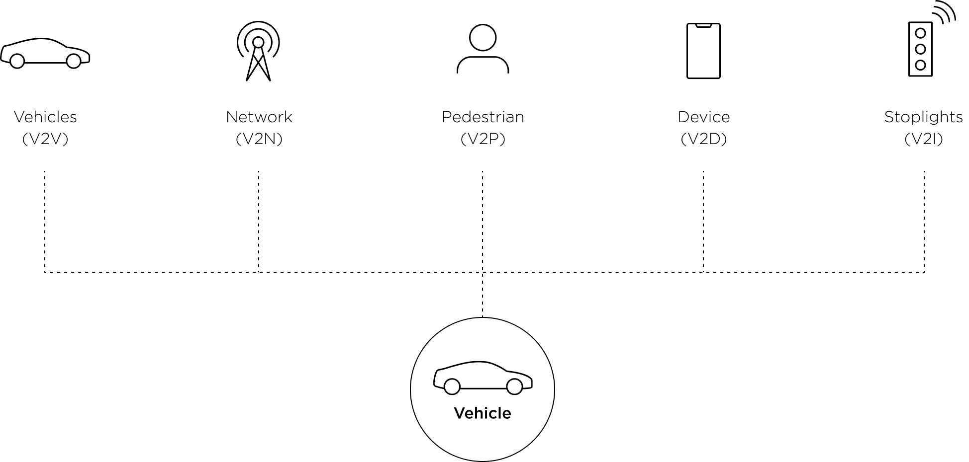 levels of vehicle autonomous driving sae