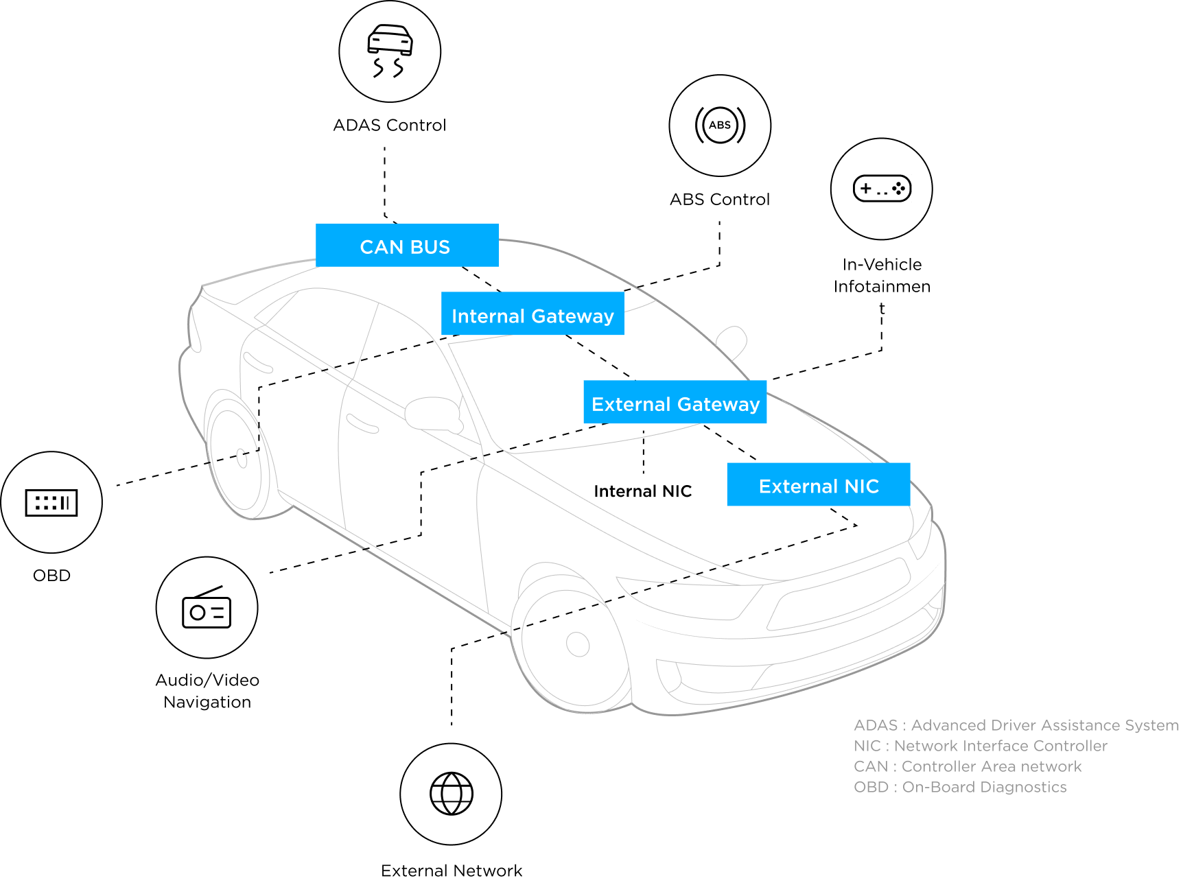 차량 내부 통신 흐름도 및 각 통신 설명
