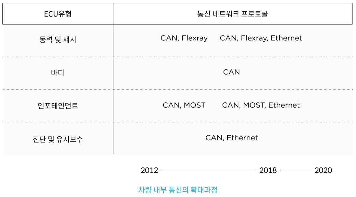차량 내부 통신 네트워크 프로토콜 변화