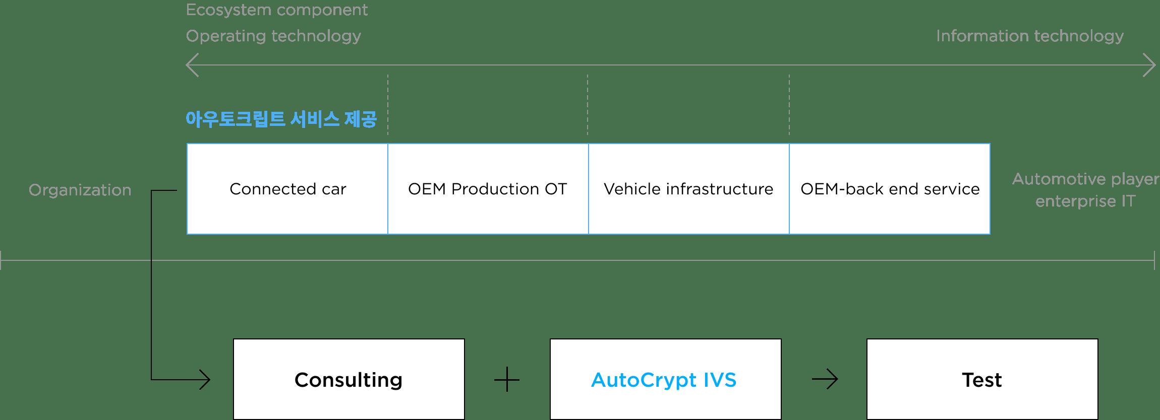 아우토크립트 WP.29 컨설팅 지원 부분