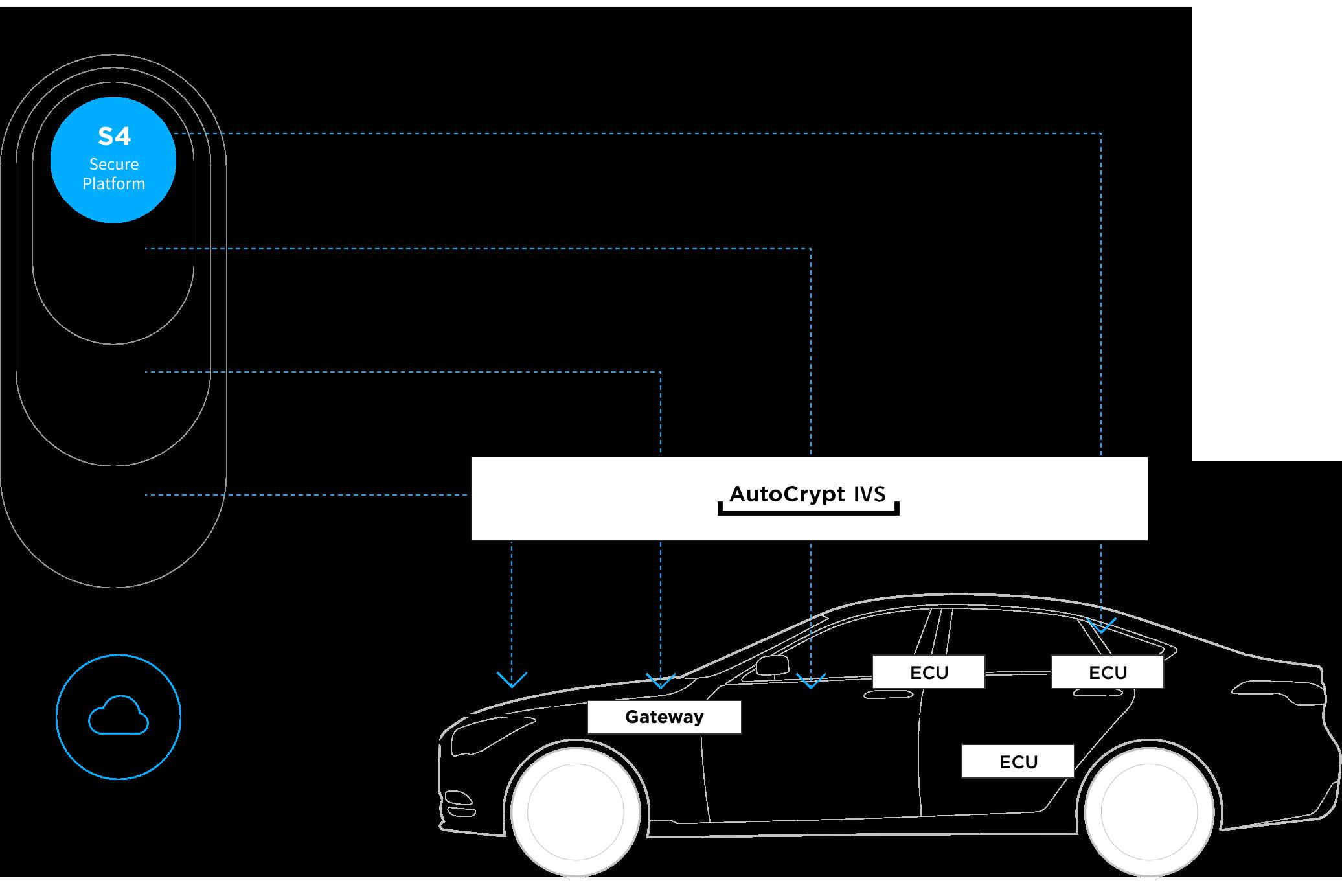 security layer 자동차 보안 레이어